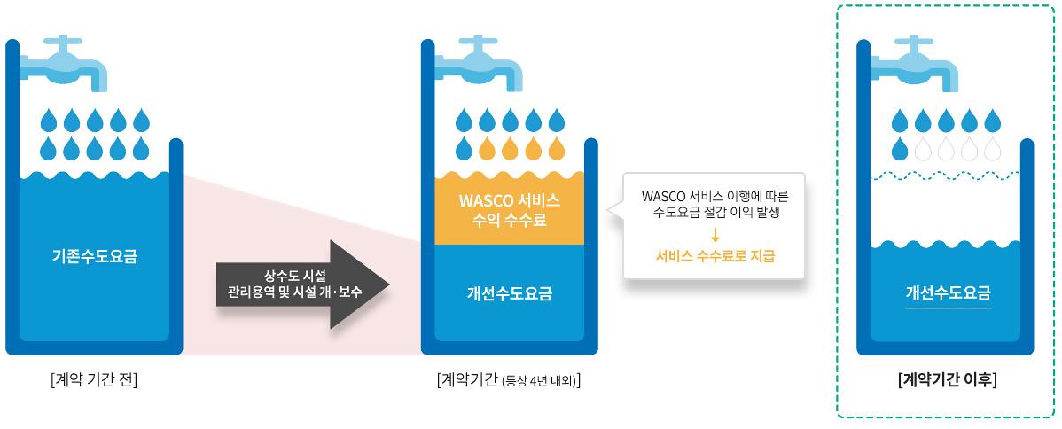 wasco_pay_03